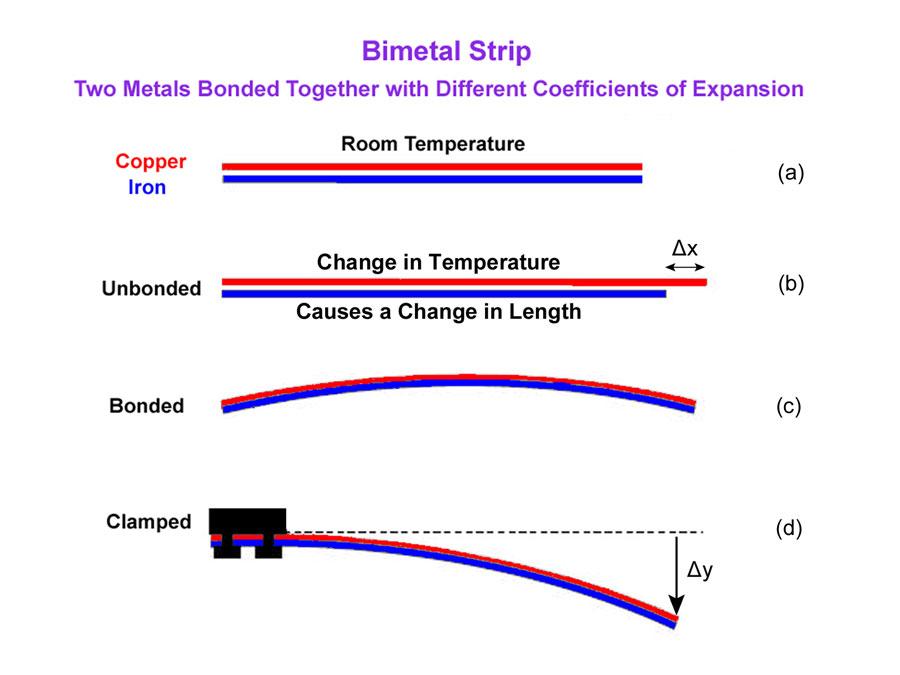 Bimetal Thermostats